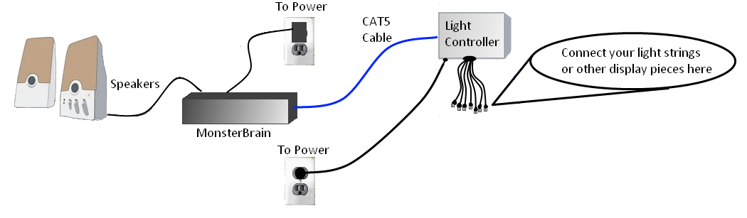 Typical One Controller Layout